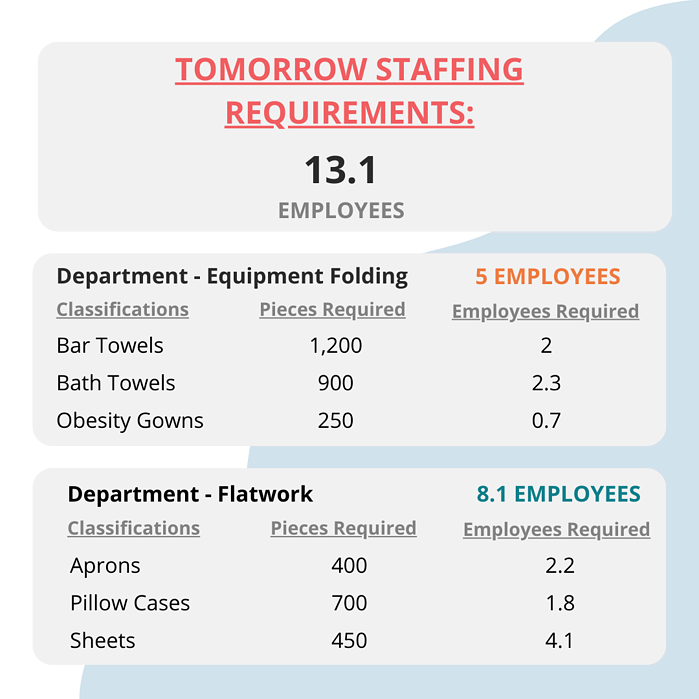 Commercial laundry staffing